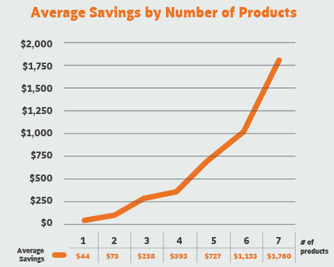 Average Savings by Number of Products